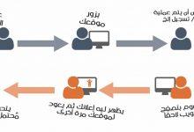 صورة المفهوم الشامل حول إعادة الاستهداف Retargeting