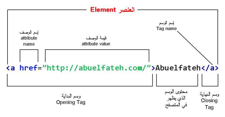 لغة HTML أوامر تنسيق النصوص